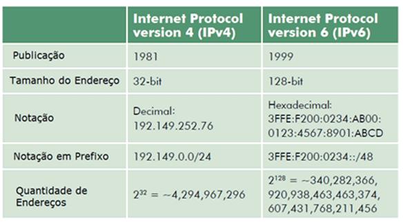 Diferenças do IPv4 e IPv6